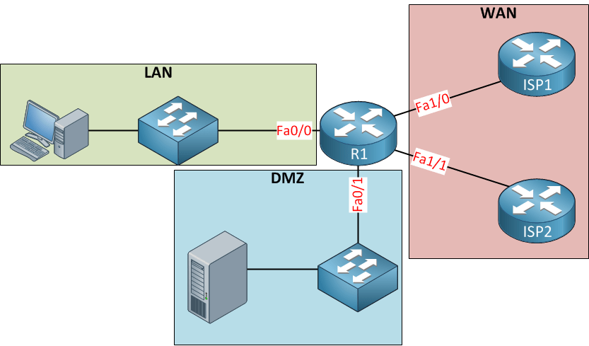 dmz network diagram with 3 vauxhall corsa fuse box topology traffic club zone based firewall configuration example networklessons com