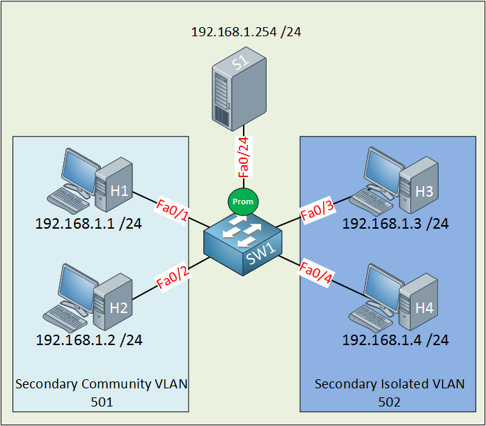 Private VLAN (PVLAN) on Cisco Catalyst Switch | NetworkLessons.com