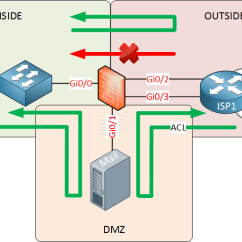 Dmz Network Diagram With 3 How To Wire A Boat Trailer Introduction Firewalls Networklessons Com Firewall Inside Outside Zone