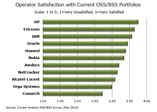 OSS-BSS-Satisfaction-1