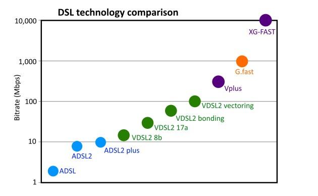 DSL.Technology.Comparison.2015