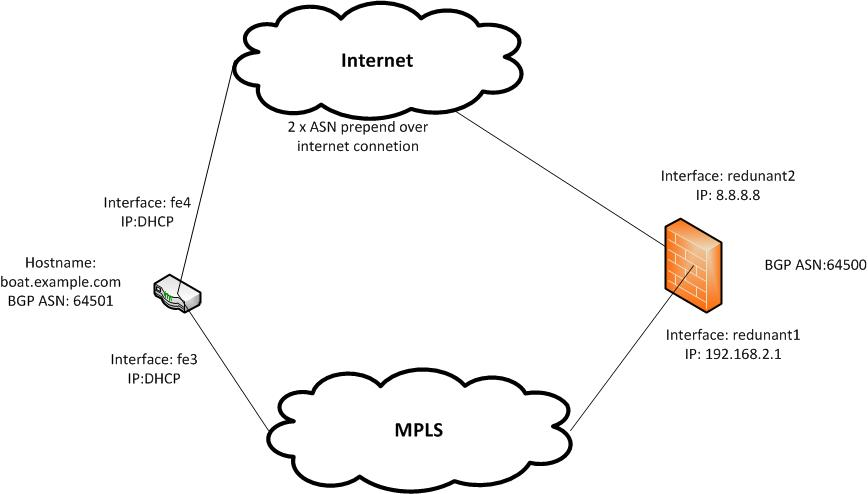 Configuring a VPN tunnel from a VRF