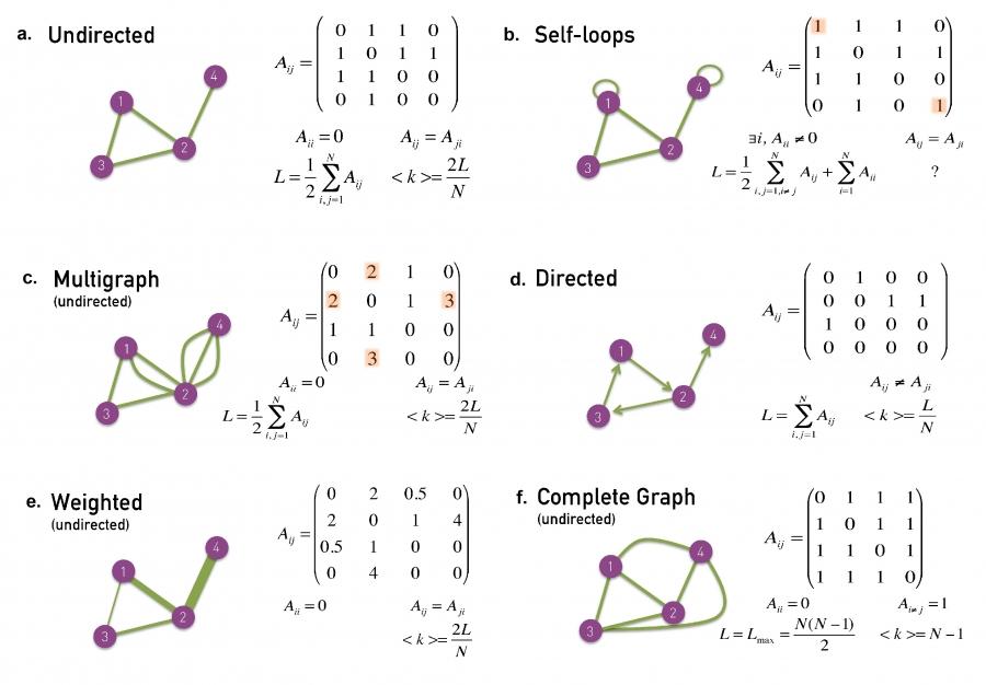 0 a 10 hopkins 7 way trailer plug wiring diagram chapter 2 network science by albert laszlo barabasi