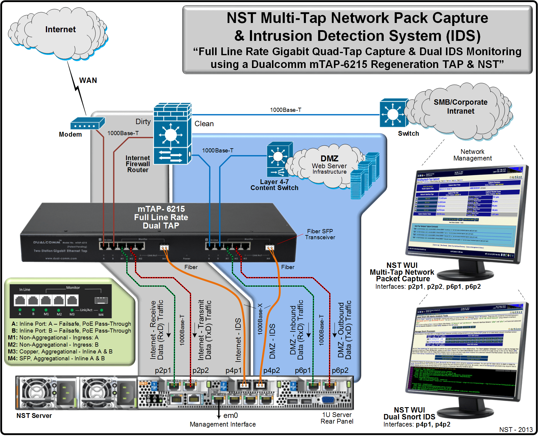 ids network diagram 2001 jeep wrangler stereo wiring dualcomm gigabit multi tap nst pro combos