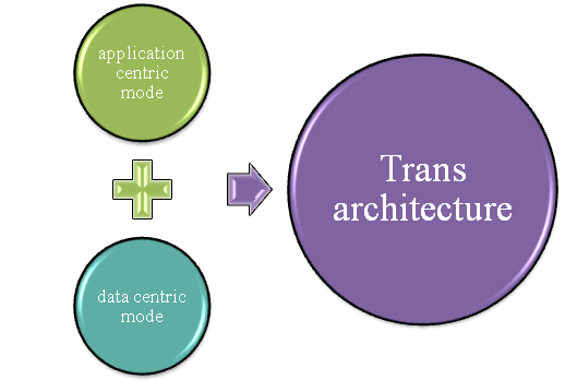 Architecture-of-TraNS-simulator