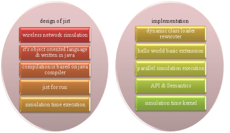 Jist-Swan-Project-Design-&-Implementatios