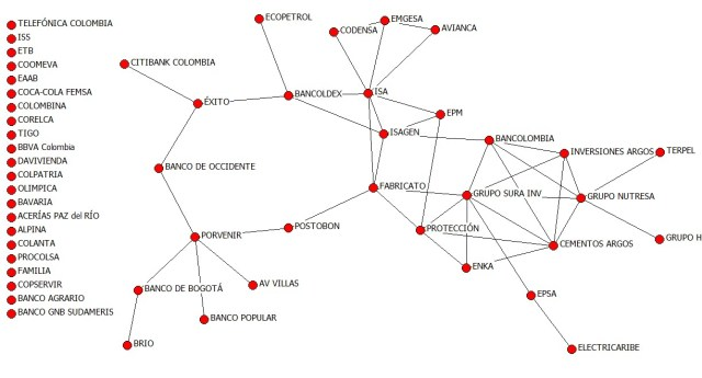 Bonacich interlocking Colombia