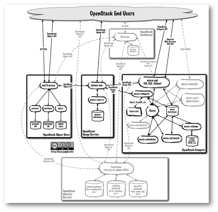 OpenStack Essex Scripted Installation on Ubuntu 12.04 (Part 2)