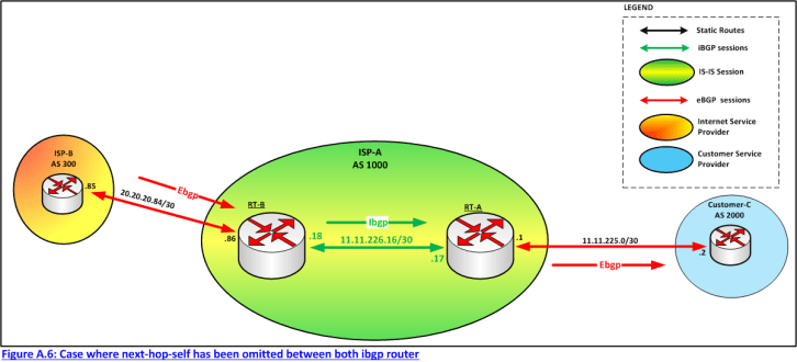 Figure A.6: Case where next-hop-self has been omitted between both ibgp router