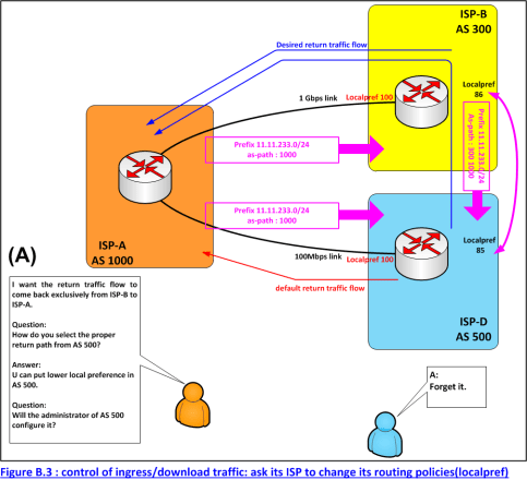 Figure B.3 : control of ingress/download traffic: ask its ISP to change its routing policies(localpref)