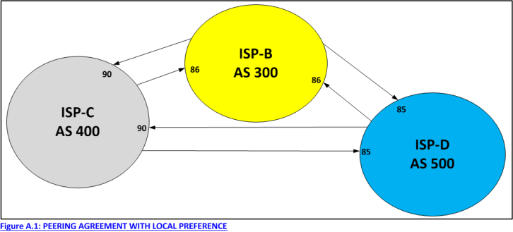 Figure A.1: PEERING AGREEMENT WITH LOCAL PREFERENCE