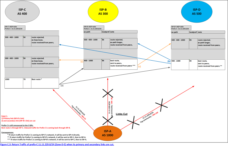 Figure C.3: Return Traffic of prefix-C 11.11.229.0/24 (Zone-D-E) when its primary and secondary links are cut.