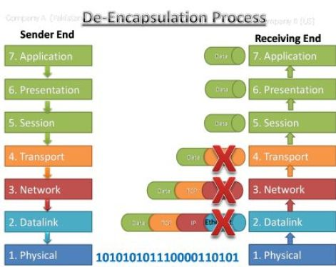 Data Encapsulation & De-encapsulation in the OSI Model 4