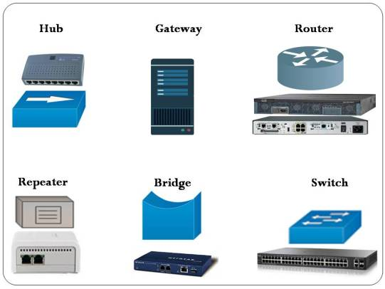 Network Devices-Hub, Switch, Router, etc 2