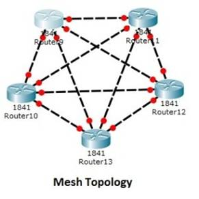 What is a Network Topology 7