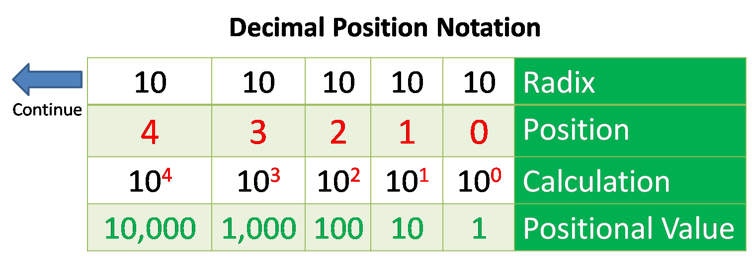 Positional notation binary options marseille vs montpellier betting previews