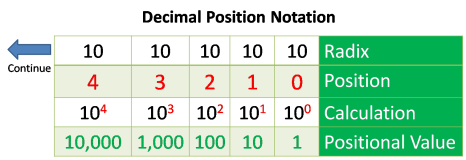 positional number system