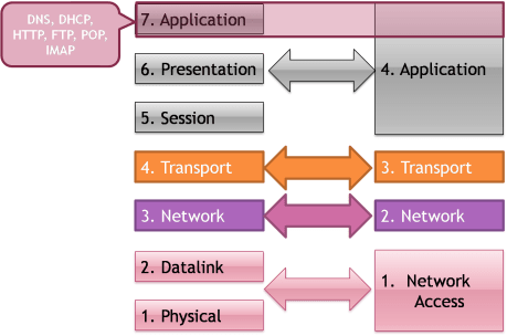 Application Layer 4