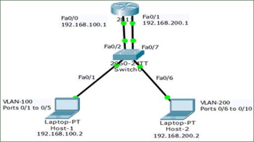 Legacy Inter-VLAN Routing 3