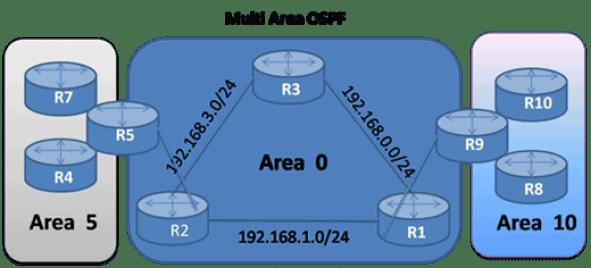 Introduction to Single Area OSPF and Multi-Area OSPF 4