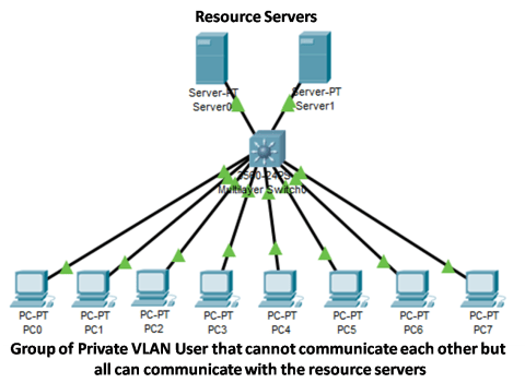 VLAN Attacks 6