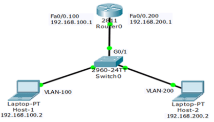 Router-on-Stick Inter-VLAN Routing 5