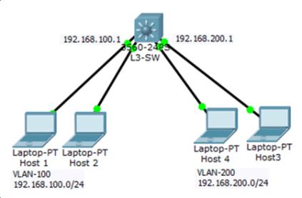 Switch Virtual Interface (SVI) 4