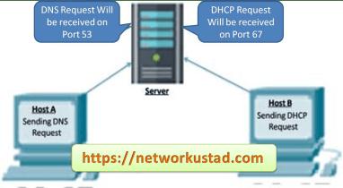 User Datagram Protocol (UDP) explaind 12