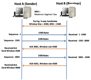 TCP Reliability and Flow Control 11