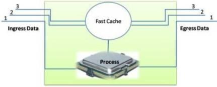 Cisco Router Forwarding Mechanism 3
