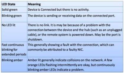 status LEDs Meaning