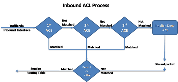 Inbound and Outbound ACL Logic 5