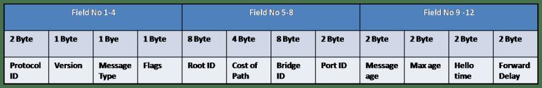 bridge protocol data unit