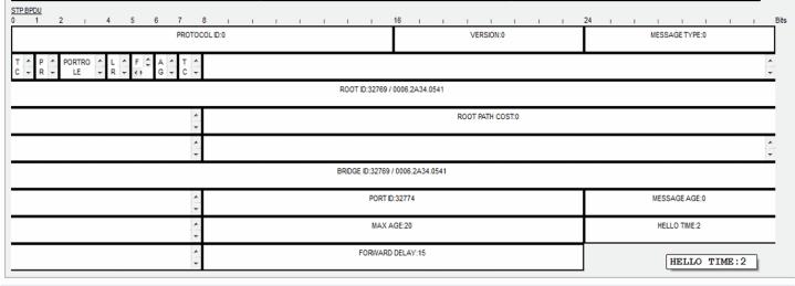 802.1D Bridge Protocol Data Unit (BPDU) Frame Format 8