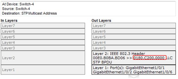 802.1D Bridge Protocol Data Unit (BPDU) Frame Format 7