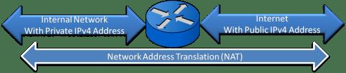 Network Address Translation (NAT) 3