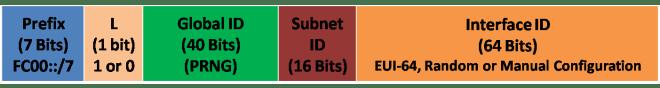 NAT for IPv6 2