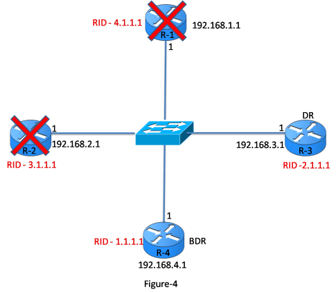 OSPF Designated Router 9