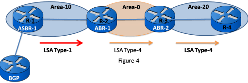OSPF LSA Types - Exclusive Explanation 17