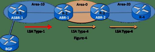 OSPF LSA Types 15
