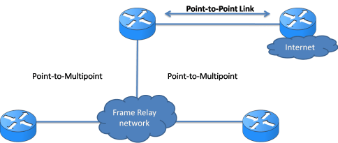 OSPF Network – Different Types 7
