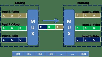 TDM Multiplexing
