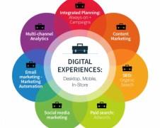 Marketing Strategy for Internet Service Provider