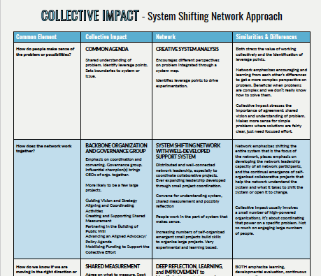 collective impact chart