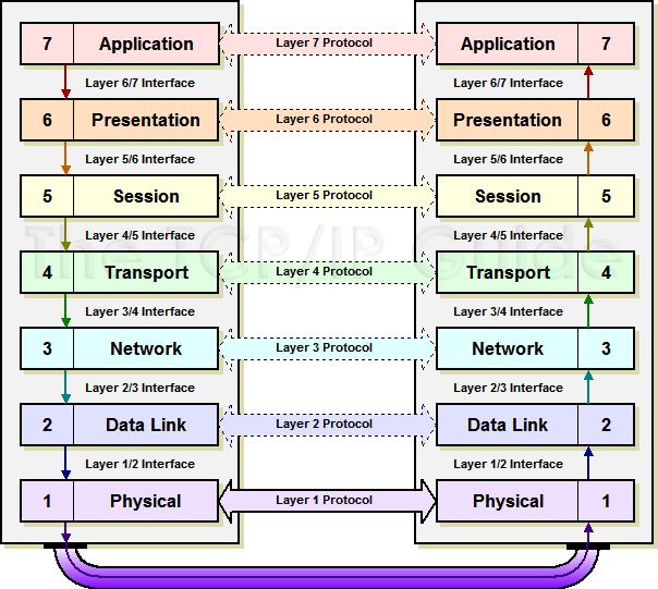 diagram of osi reference model 2007 jeep wrangler front suspension   network wolves