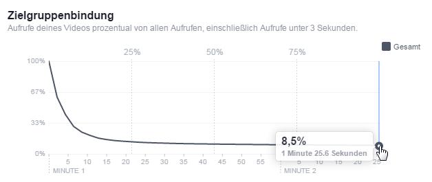 Facebook Videozahlen: Die Zuschauerbindung bei Autoplay ist miserabel