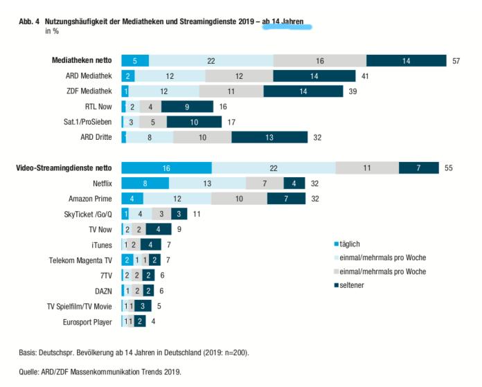 Wieviele Nutzer hat Netflix in Deutschland?