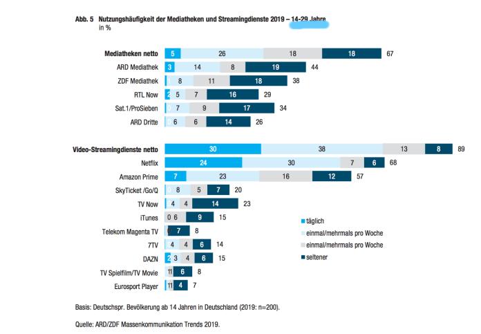 Wieviele junge Nutzer hat Netflix in Deutschland?
