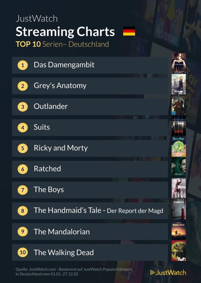 Streaming Top 10 Serien