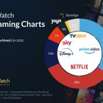 streaming marktanteile